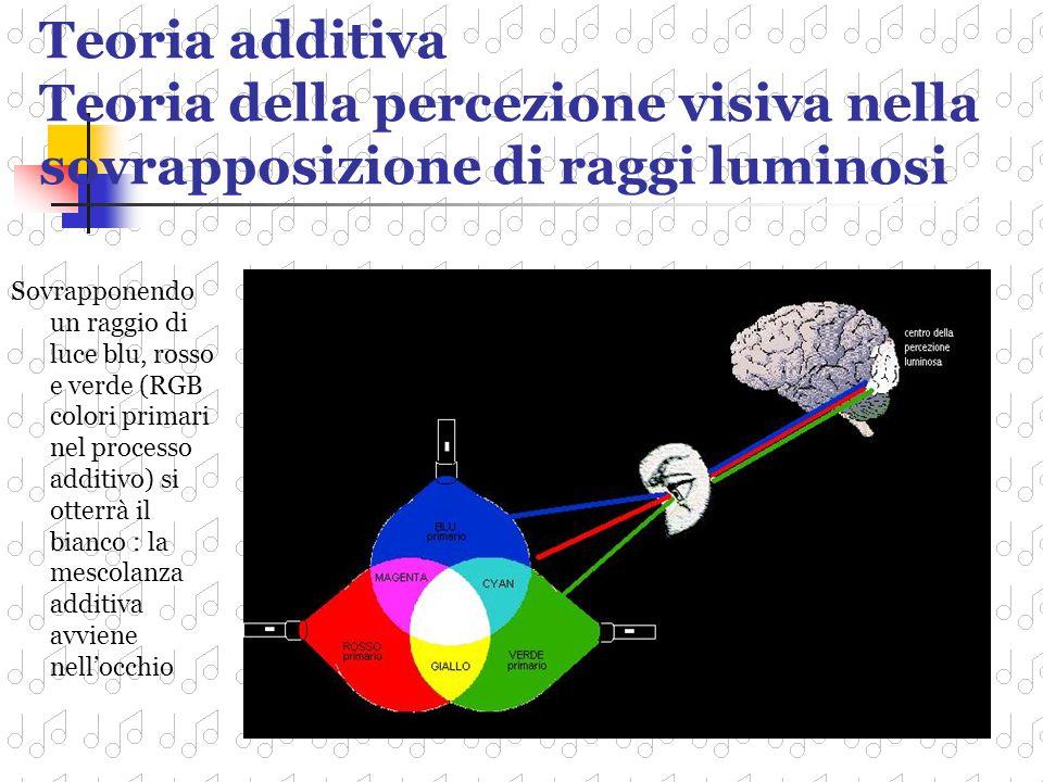 Percezione ed uso della luce e del colore