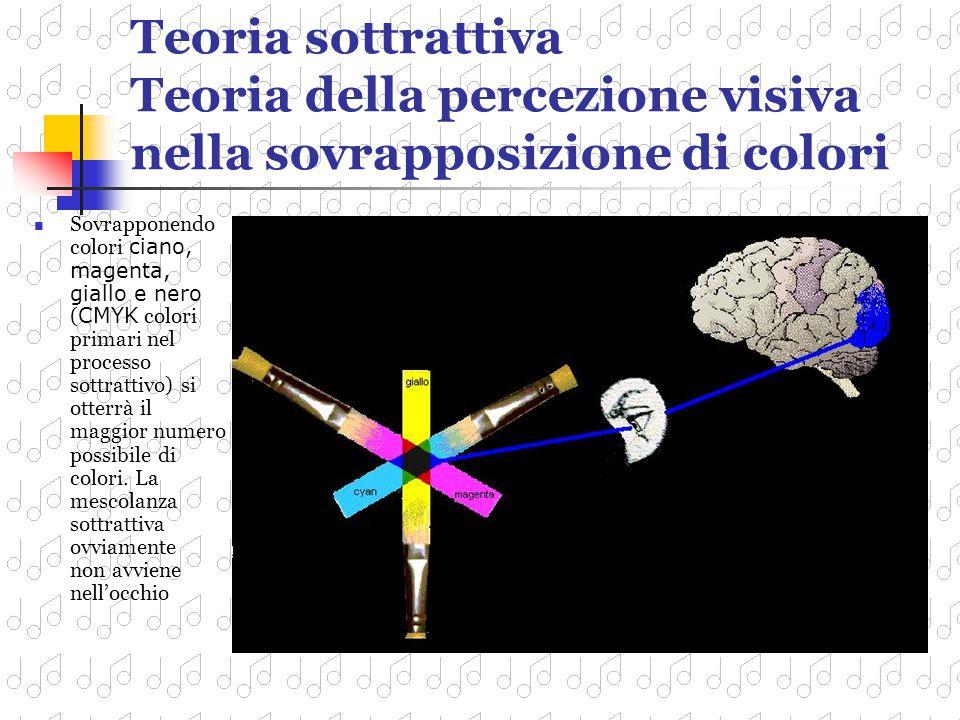 Teoria additiva Teoria della percezione visiva nella sovrapposizione di raggi luminosi Sovrapponendo un raggio di luce blu, rosso e verde (RGB colori