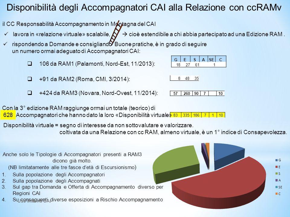 Disponibilità degli Accompagnatori CAI alla Relazione con ccRAMv rispondendo a Domande e consigliando Buone pratiche, è in grado di seguire un numero ormai adeguato di Accompagnatori CAI: GESASEC 182761 1 84835 5726090710 833351867110 Anche solo le Tipologie di Accompagnatori presenti a RAM3 dicono già molto.