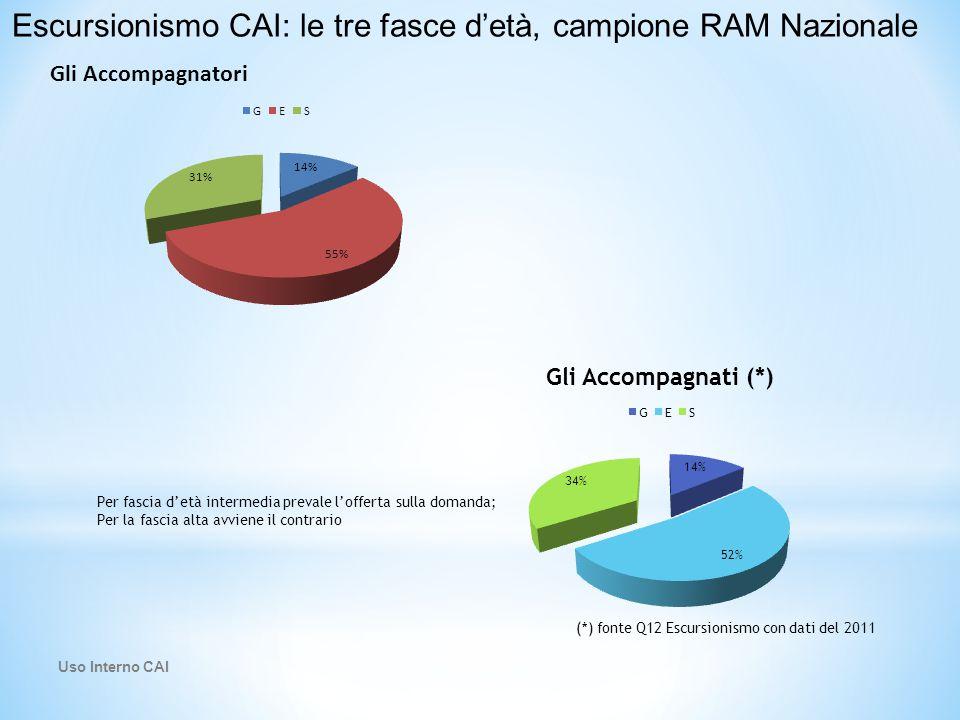 Escursionismo CAI: le tre fasce d'età, campione RAM Nazionale Per fascia d'età intermedia prevale l'offerta sulla domanda; Per la fascia alta avviene il contrario (*) fonte Q12 Escursionismo con dati del 2011 Uso Interno CAI