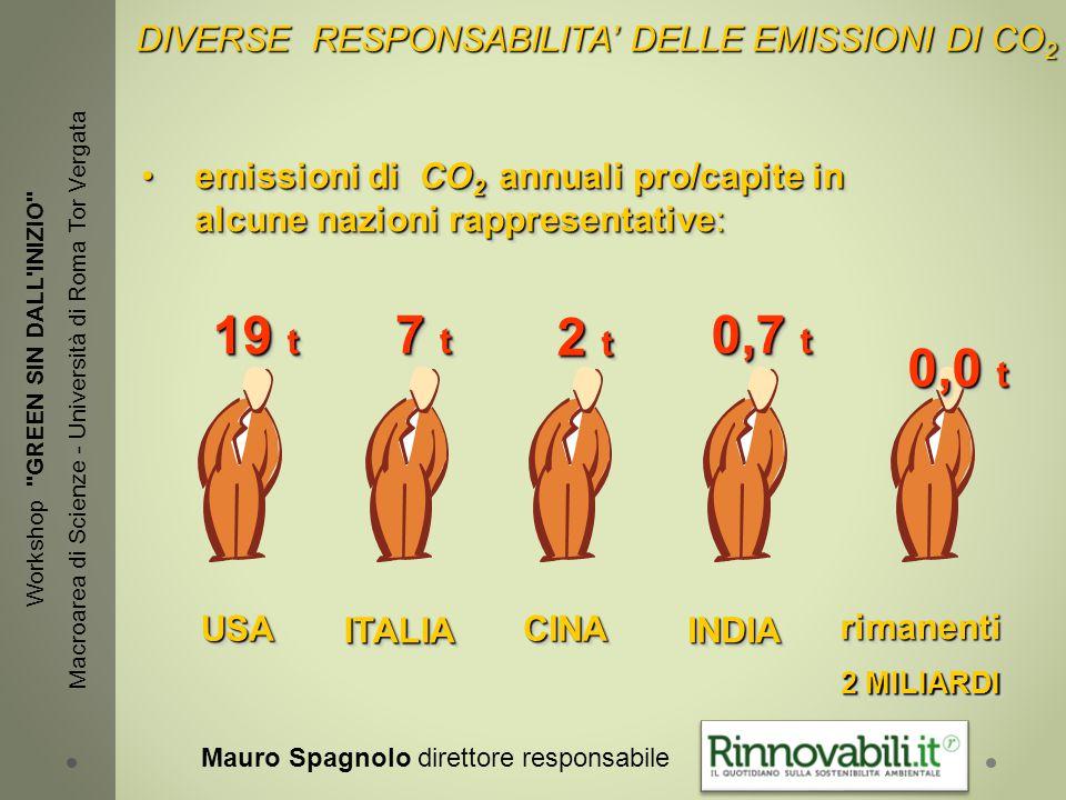 emissioni di CO 2 annuali pro/capite in alcune nazioni rappresentative:emissioni di CO 2 annuali pro/capite in alcune nazioni rappresentative: USAUSA ITALIAITALIA CINACINA INDIAINDIA rimanenti 2 MILIARDI rimanenti 19 t 7 t 2 t 0,7 t 0,0 t DIVERSE RESPONSABILITA' DELLE EMISSIONI DI CO 2 DIVERSE RESPONSABILITA' DELLE EMISSIONI DI CO 2 Workshop GREEN SIN DALL INIZIO Macroarea di Scienze - Università di Roma Tor Vergata Mauro Spagnolo direttore responsabile