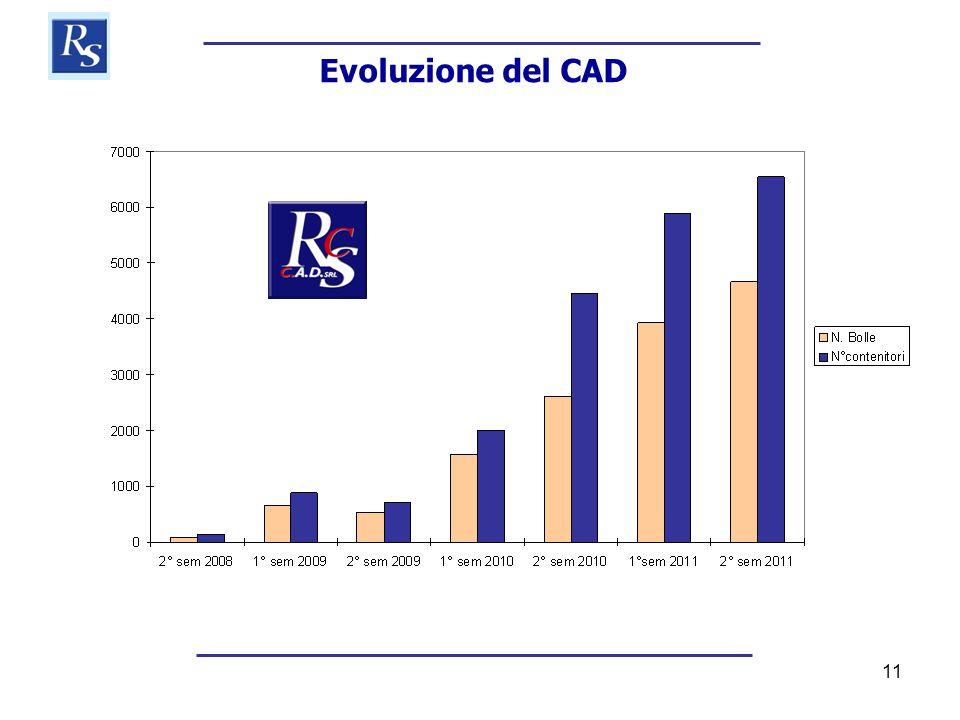 11 Evoluzione del CAD