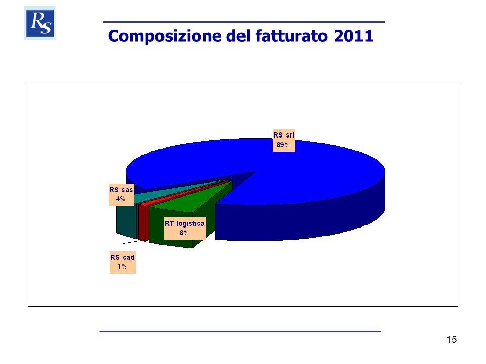 15 Composizione del fatturato 2011