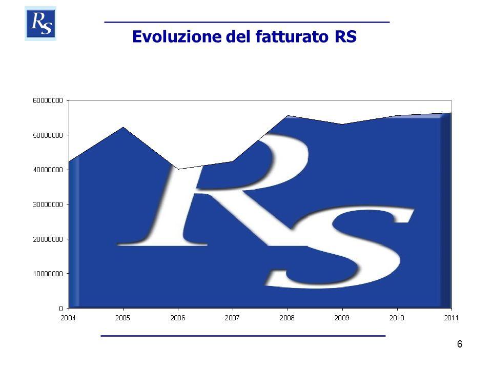 6 Evoluzione del fatturato RS