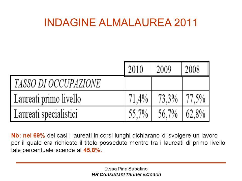 D.ssa Pina Sabatino HR Consultant Tariner &Coach INDAGINE ALMALAUREA 2011 Nb: nel 69% dei casi i laureati in corsi lunghi dichiarano di svolgere un la