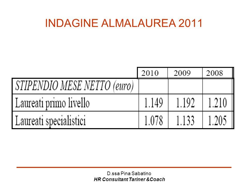 D.ssa Pina Sabatino HR Consultant Tariner &Coach INDAGINE ALMALAUREA 2011