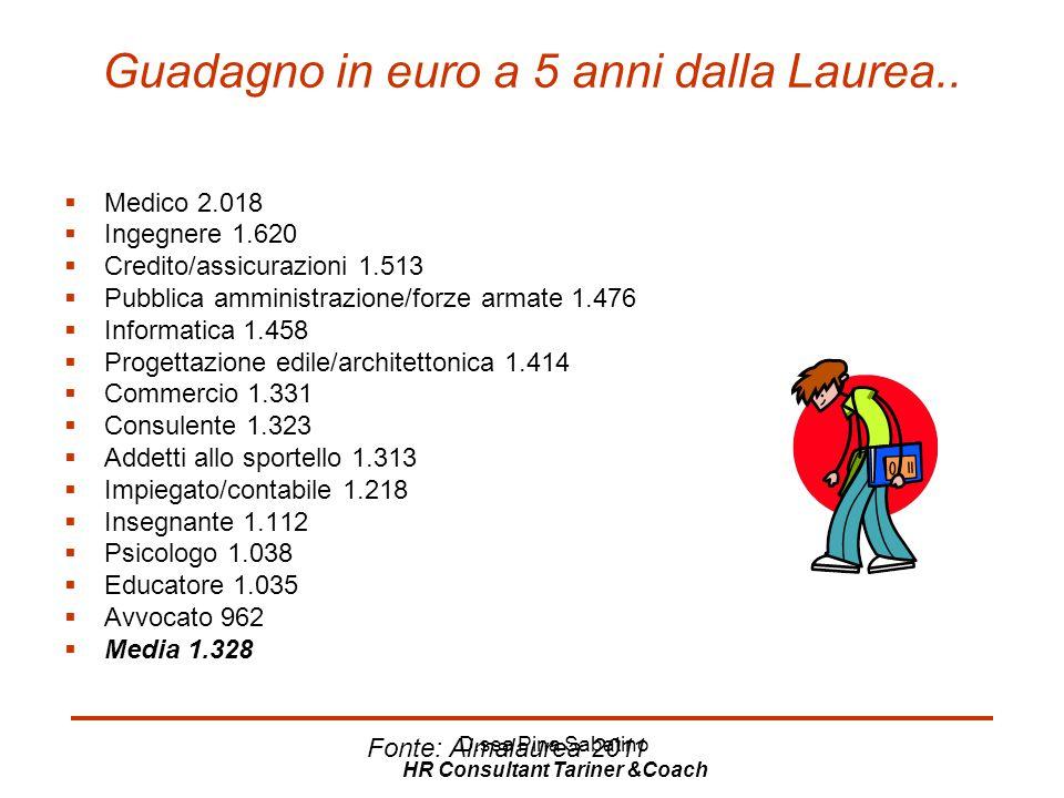 D.ssa Pina Sabatino HR Consultant Tariner &Coach Guadagno in euro a 5 anni dalla Laurea..  Medico 2.018  Ingegnere 1.620  Credito/assicurazioni 1.5