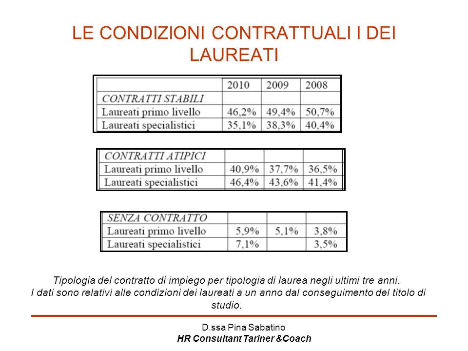 D.ssa Pina Sabatino HR Consultant Tariner &Coach LE CONDIZIONI CONTRATTUALI I DEI LAUREATI Tipologia del contratto di impiego per tipologia di laurea