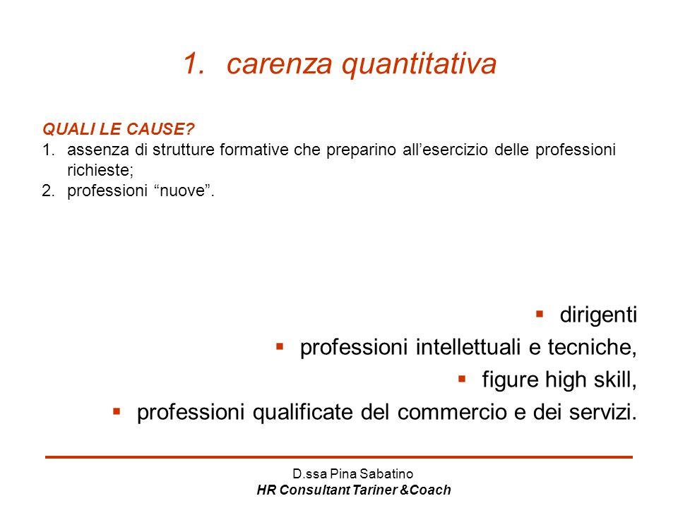 D.ssa Pina Sabatino HR Consultant Tariner &Coach 1.carenza quantitativa  dirigenti  professioni intellettuali e tecniche,  figure high skill,  pro