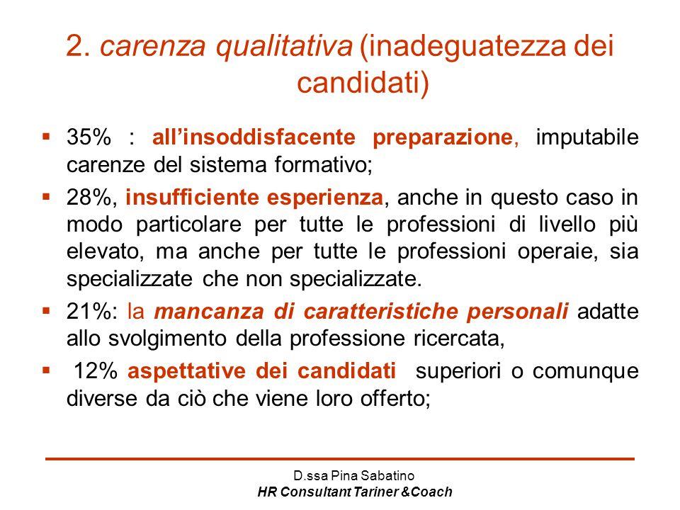 D.ssa Pina Sabatino HR Consultant Tariner &Coach 2. carenza qualitativa (inadeguatezza dei candidati)  35% : all'insoddisfacente preparazione, imputa
