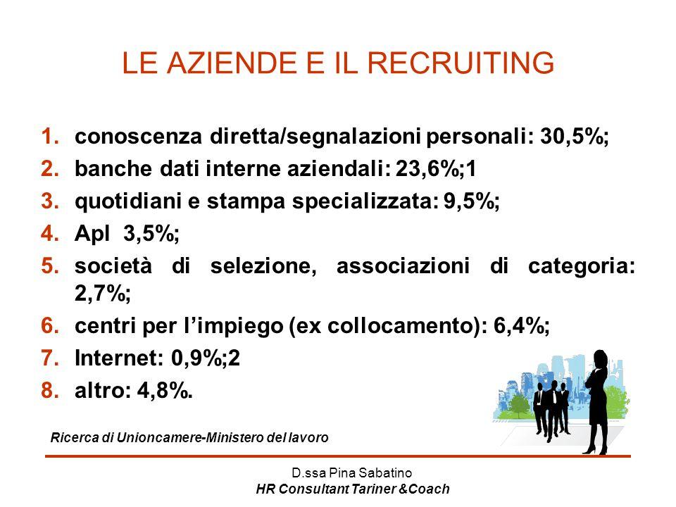 D.ssa Pina Sabatino HR Consultant Tariner &Coach LE AZIENDE E IL RECRUITING 1.conoscenza diretta/segnalazioni personali: 30,5%; 2.banche dati interne