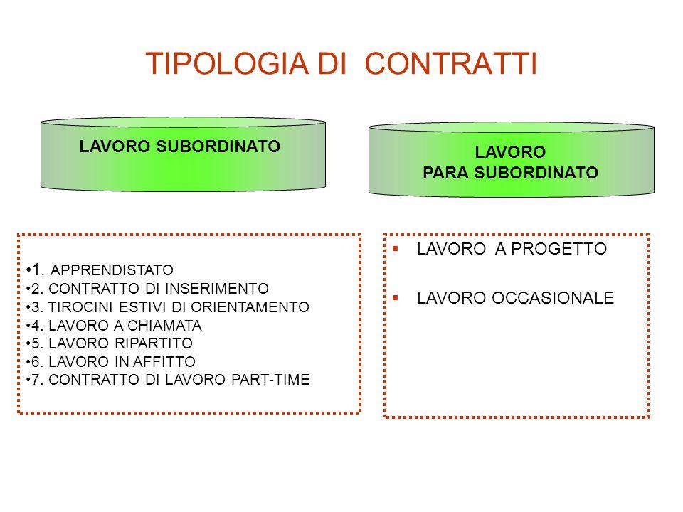 TIPOLOGIA DI CONTRATTI LAVORO SUBORDINATO LAVORO PARA SUBORDINATO 1. APPRENDISTATO 2. CONTRATTO DI INSERIMENTO 3. TIROCINI ESTIVI DI ORIENTAMENTO 4. L