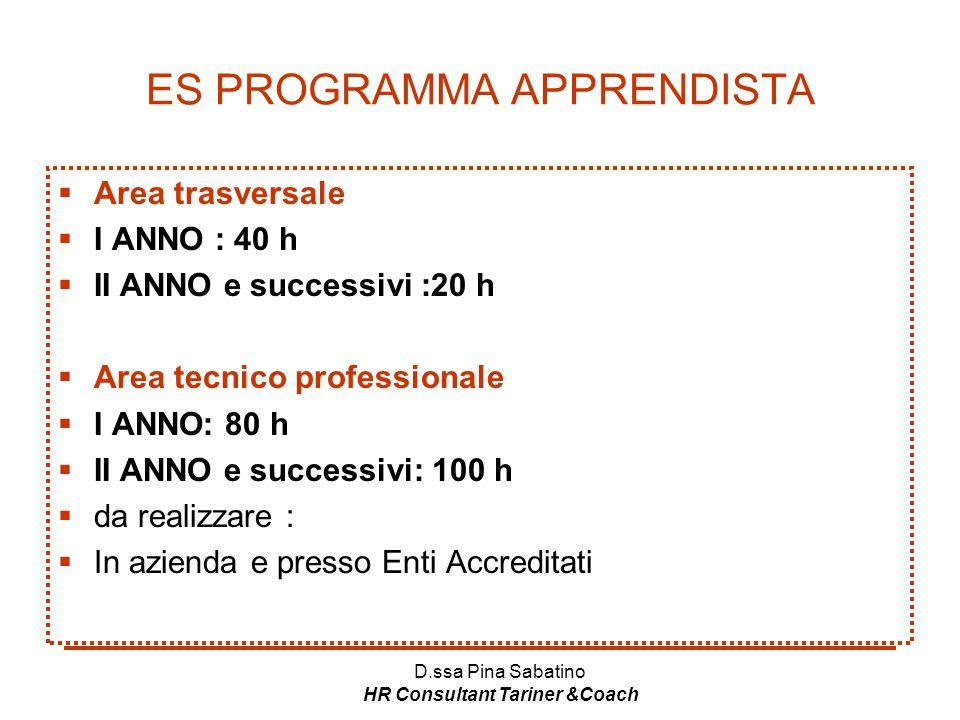 D.ssa Pina Sabatino HR Consultant Tariner &Coach ES PROGRAMMA APPRENDISTA  Area trasversale  I ANNO : 40 h  II ANNO e successivi :20 h  Area tecni
