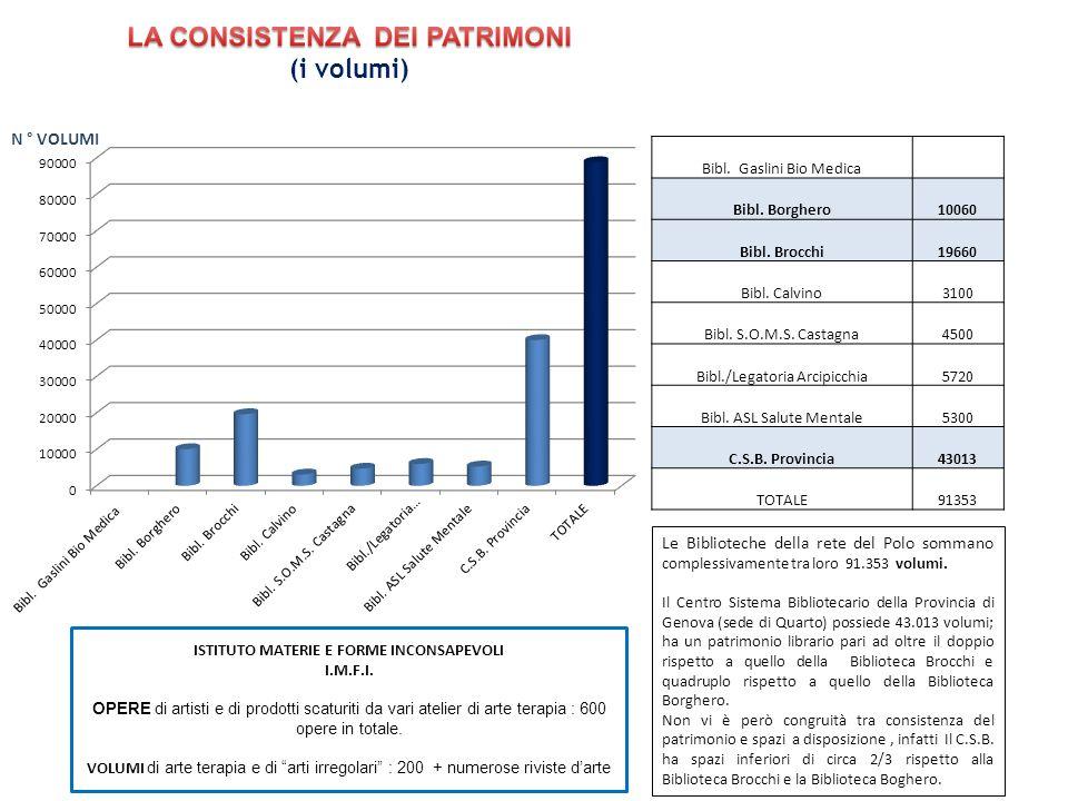 Le Biblioteche della rete del Polo sommano complessivamente tra loro 91.353 volumi. Il Centro Sistema Bibliotecario della Provincia di Genova (sede di
