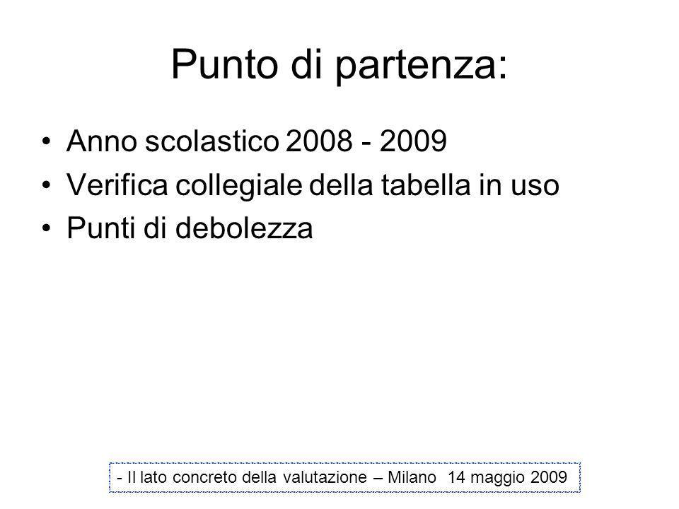 Punto di partenza: Anno scolastico 2008 - 2009 Verifica collegiale della tabella in uso Punti di debolezza - Il lato concreto della valutazione – Mila