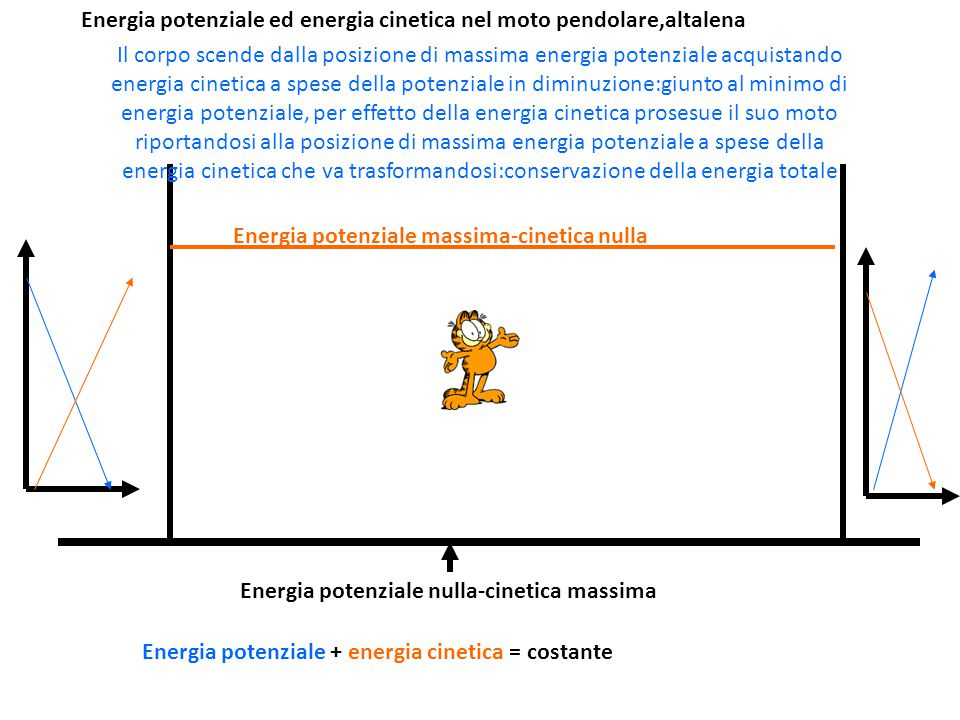 Energia potenziale ed energia cinetica nel moto pendolare,altalena Energia potenziale massima-cinetica nulla Energia potenziale nulla-cinetica massima