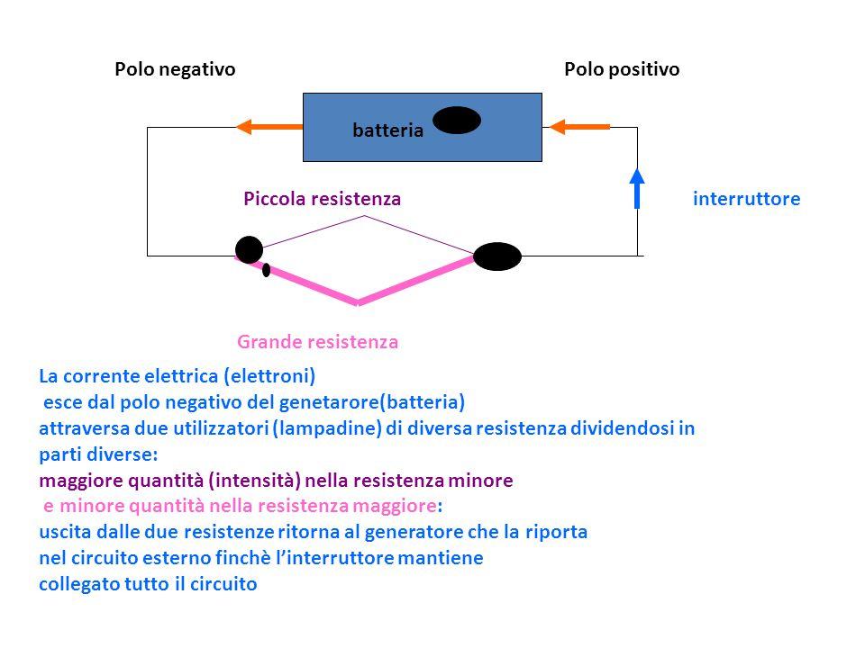 batteria Polo negativoPolo positivo Piccola resistenza Grande resistenza La corrente elettrica (elettroni) esce dal polo negativo del genetarore(batte