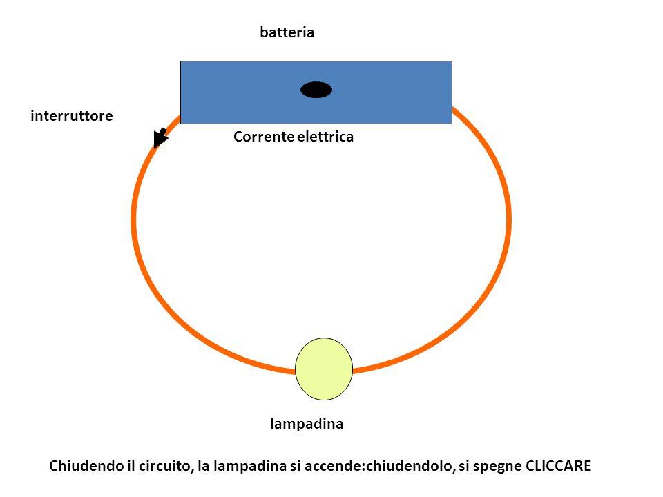 lampadina batteria interruttore Chiudendo il circuito, la lampadina si accende:chiudendolo, si spegne CLICCARE Corrente elettrica