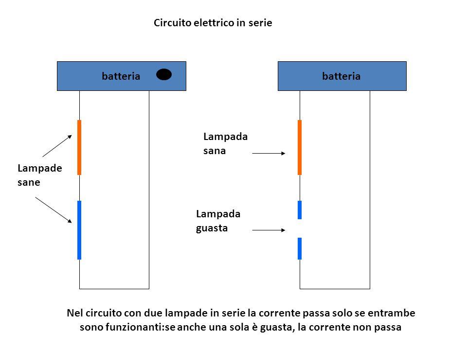 batteria Nel circuito con due lampade in serie la corrente passa solo se entrambe sono funzionanti:se anche una sola è guasta, la corrente non passa C