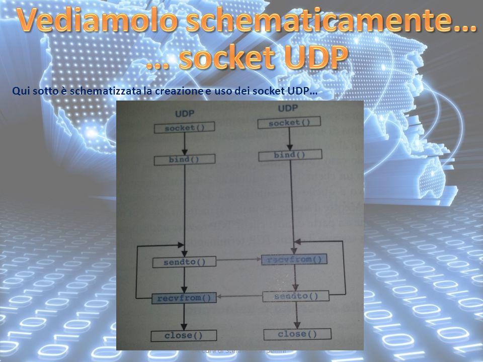 A cura di Stefano Scarpellini Qui sotto è schematizzata la creazione e uso dei socket UDP…