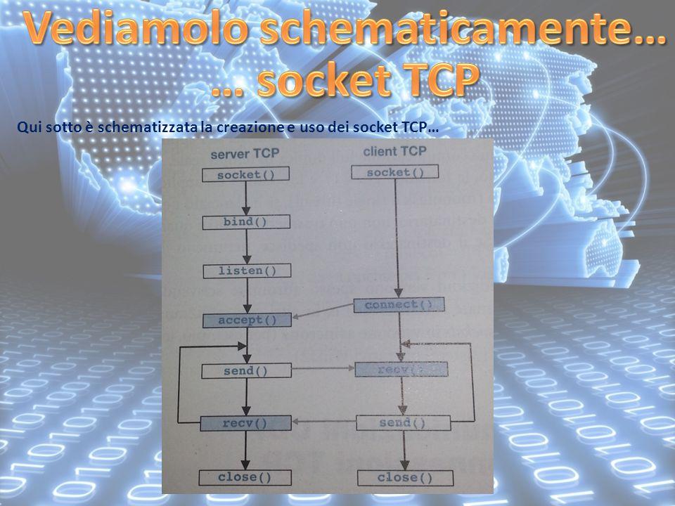 A cura di Stefano Scarpellini Qui sotto è schematizzata la creazione e uso dei socket TCP…
