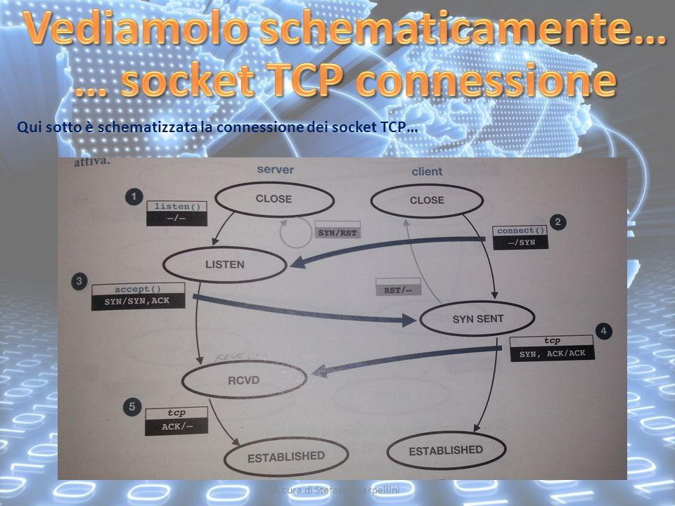A cura di Stefano Scarpellini Qui sotto è schematizzata la connessione dei socket TCP…