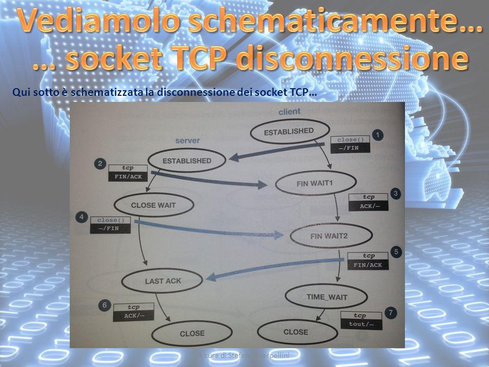 A cura di Stefano Scarpellini Qui sotto è schematizzata la disconnessione dei socket TCP…