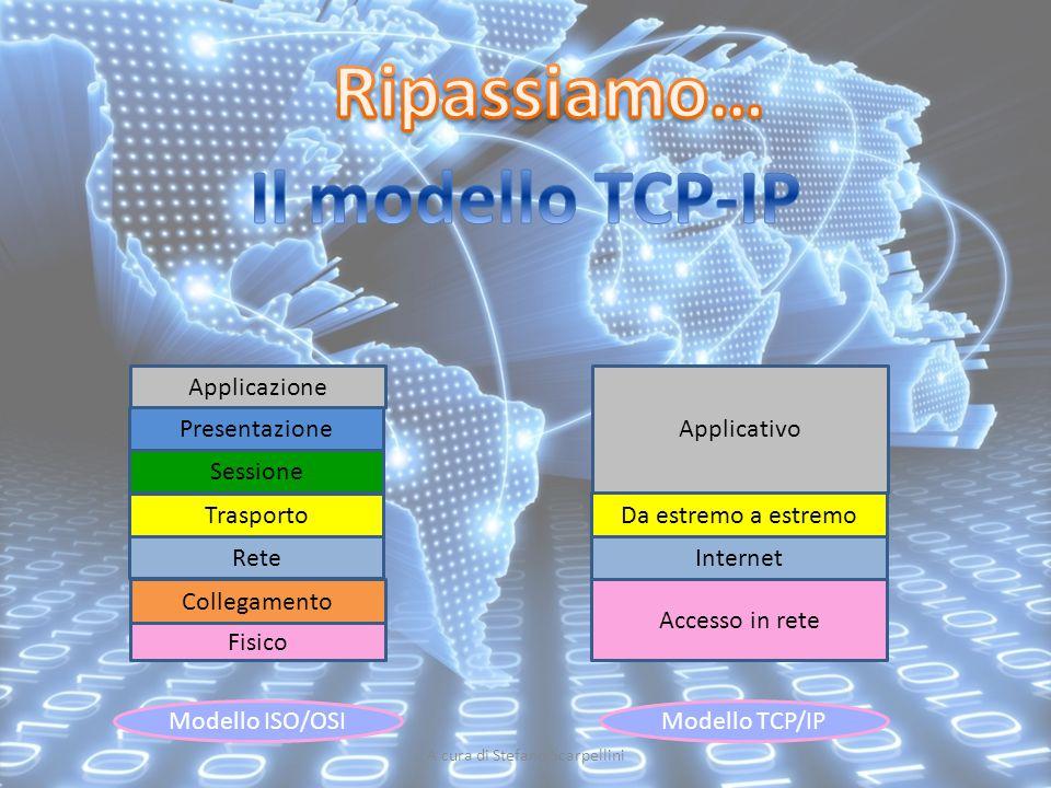 Fisico Collegamento Rete Trasporto Sessione Presentazione Applicazione Modello ISO/OSI Modello TCP/IP Applicativo Da estremo a Internet Accesso in ret