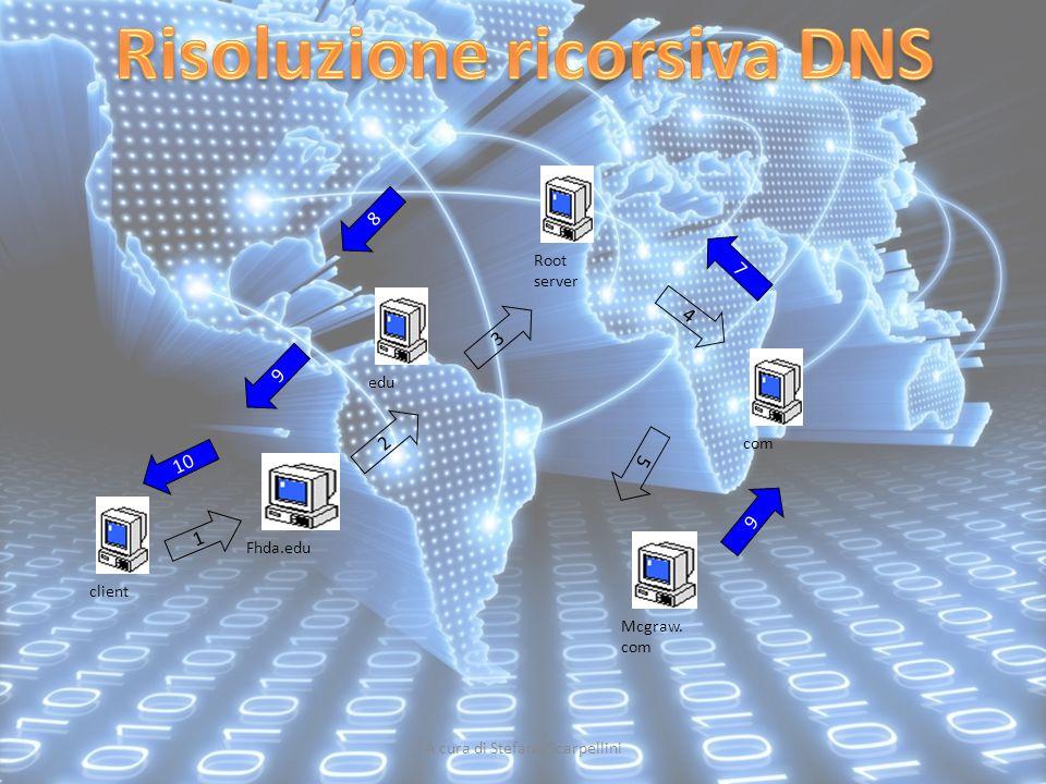 client Mcgraw. com Fhda.edu 1 edu 2 Root server 3 com 4 5 6 7 8 9 10
