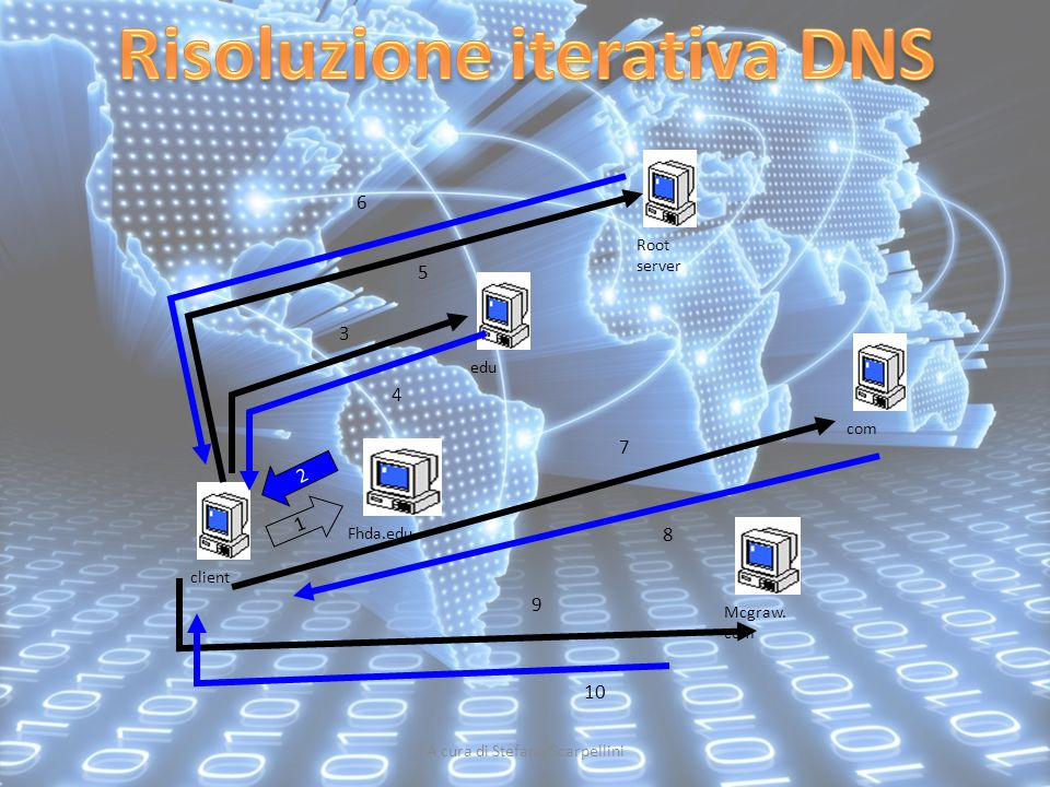 A cura di Stefano Scarpellini client Mcgraw. com Fhda.edu 1 2 edu 3 4 Root server 6 5 com 7 8 9 10
