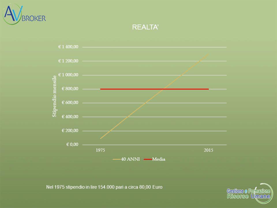 REALTA' Nel 1975 stipendio in lire 154.000 pari a circa 80,00 Euro