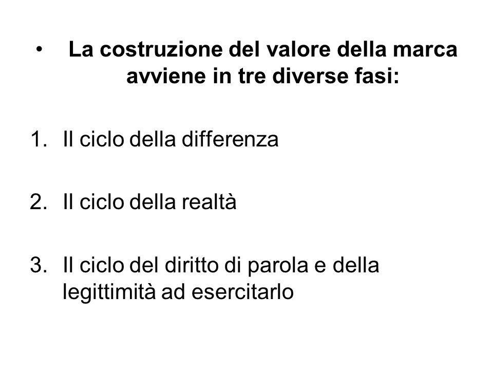 La costruzione del valore della marca avviene in tre diverse fasi: 1.Il ciclo della differenza 2.Il ciclo della realtà 3.Il ciclo del diritto di parol