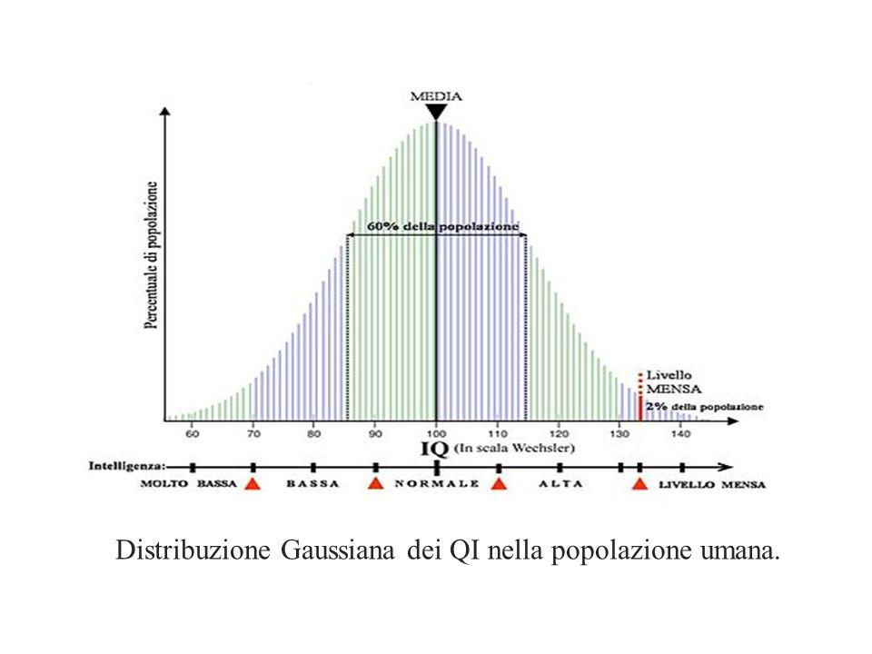 Distribuzione Gaussiana dei QI nella popolazione umana.