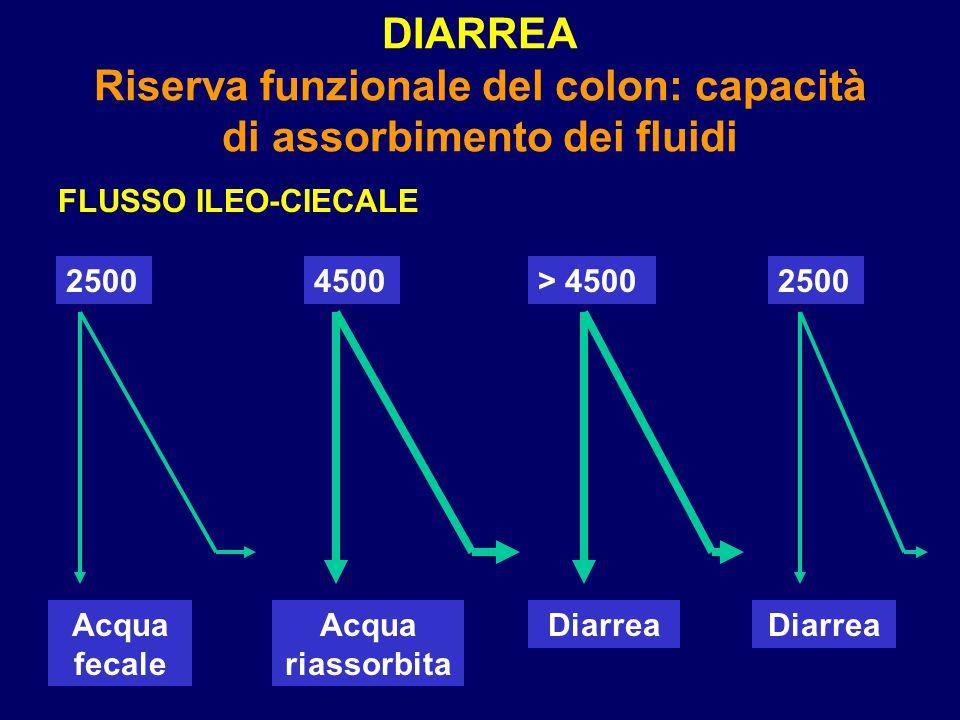 DIARREA Riserva funzionale del colon: capacità di assorbimento dei fluidi FLUSSO ILEO-CIECALE 25004500> 45002500 Acqua fecale Acqua riassorbita Diarre
