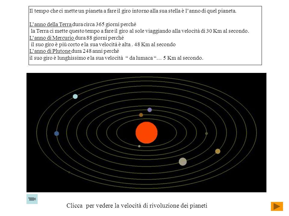 Il tempo che ci mette un pianeta a fare il giro intorno alla sua stella è l'anno di quel pianeta.