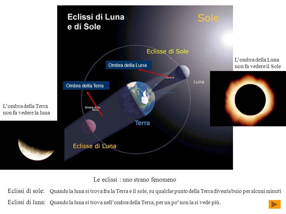 Ombra della Terra Ombra della Luna Le eclissi : uno strano fenomeno Eclissi di sole: Quando la luna si trova fra la Terra e il sole, su qualche punto della Terra diventa buio per alcuni minuti Eclissi di luna: Quando la luna si trova nell'ombra della Terra, per un po' non la si vede più.