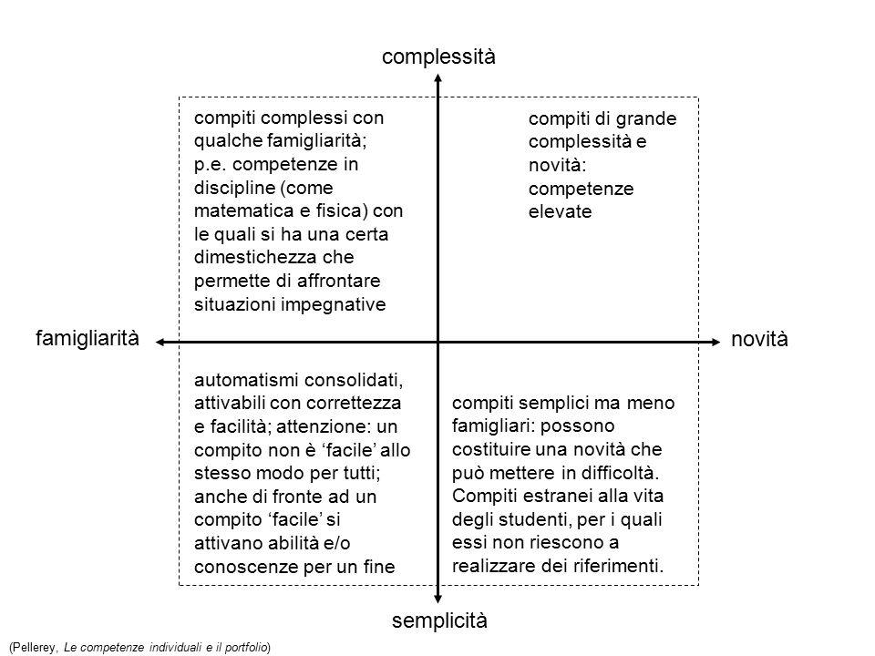 famigliarità novità complessità semplicità compiti di grande complessità e novità: competenze elevate compiti complessi con qualche famigliarità; p.e.