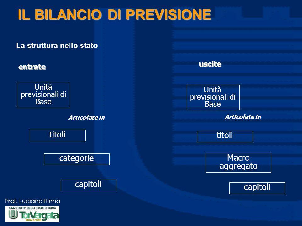 Prof. Luciano Hinna IL BILANCIO DI PREVISIONE Unità previsionali di Base titoli categorie capitoli entrate uscite Articolate in Unità previsionali di