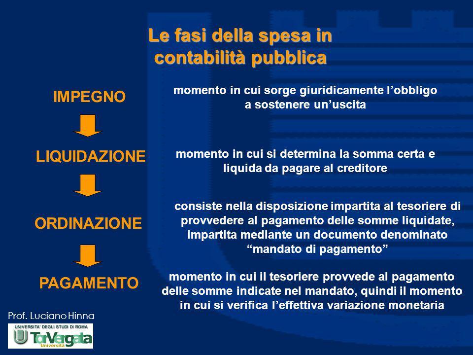 Prof. Luciano Hinna Le fasi della spesa in contabilità pubblica IMPEGNO momento in cui sorge giuridicamente l'obbligo a sostenere un'uscita LIQUIDAZIO