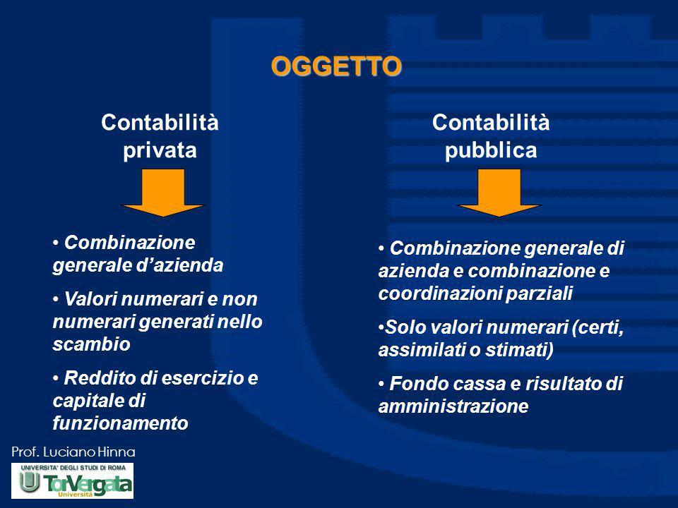 Prof. Luciano Hinna OGGETTO Contabilità privata Combinazione generale d'azienda Valori numerari e non numerari generati nello scambio Reddito di eserc