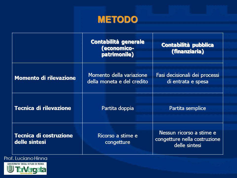 Prof. Luciano Hinna METODO Contabilità generale (economico- patrimonile) Contabilità pubblica (finanziaria) Momento di rilevazione Momento della varia