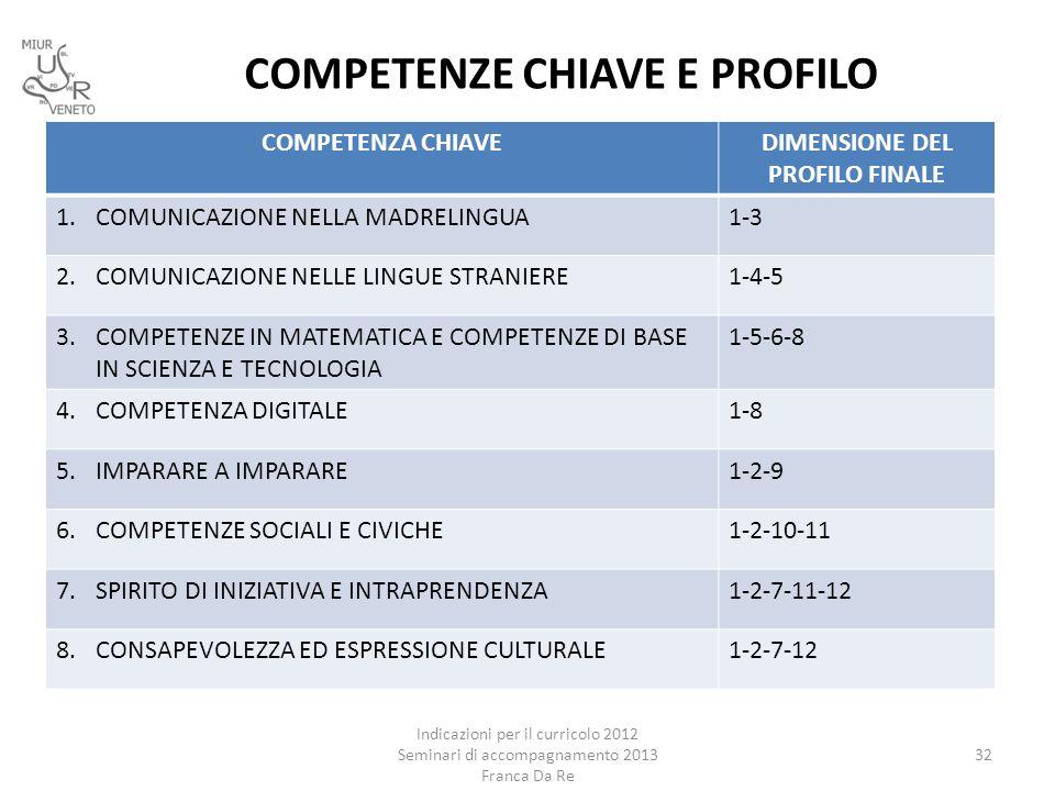 COMPETENZE CHIAVE E PROFILO COMPETENZA CHIAVEDIMENSIONE DEL PROFILO FINALE 1.COMUNICAZIONE NELLA MADRELINGUA1-3 2.COMUNICAZIONE NELLE LINGUE STRANIERE