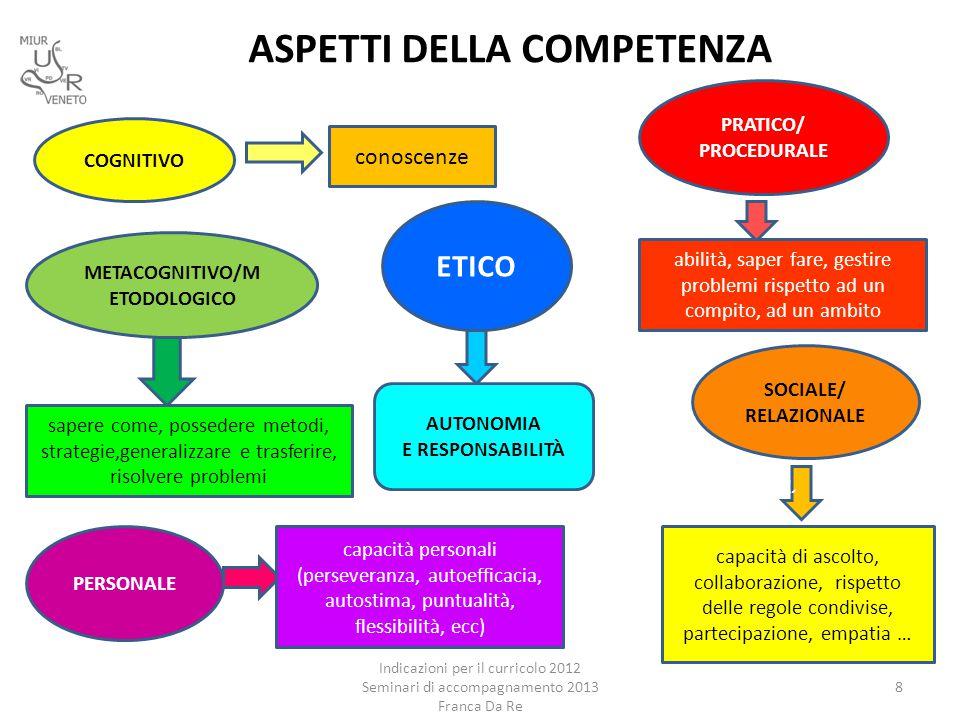 ASPETTI DELLA COMPETENZA Indicazioni per il curricolo 2012 Seminari di accompagnamento 2013 Franca Da Re 8 cà conoscenze COGNITIVO PRATICO/ PROCEDURAL