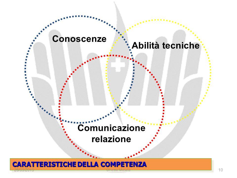 Conoscenze Comunicazione relazione Abilità tecniche CARATTERISTICHE DELLA COMPETENZA 26/03/2015 Orietta Masala 10