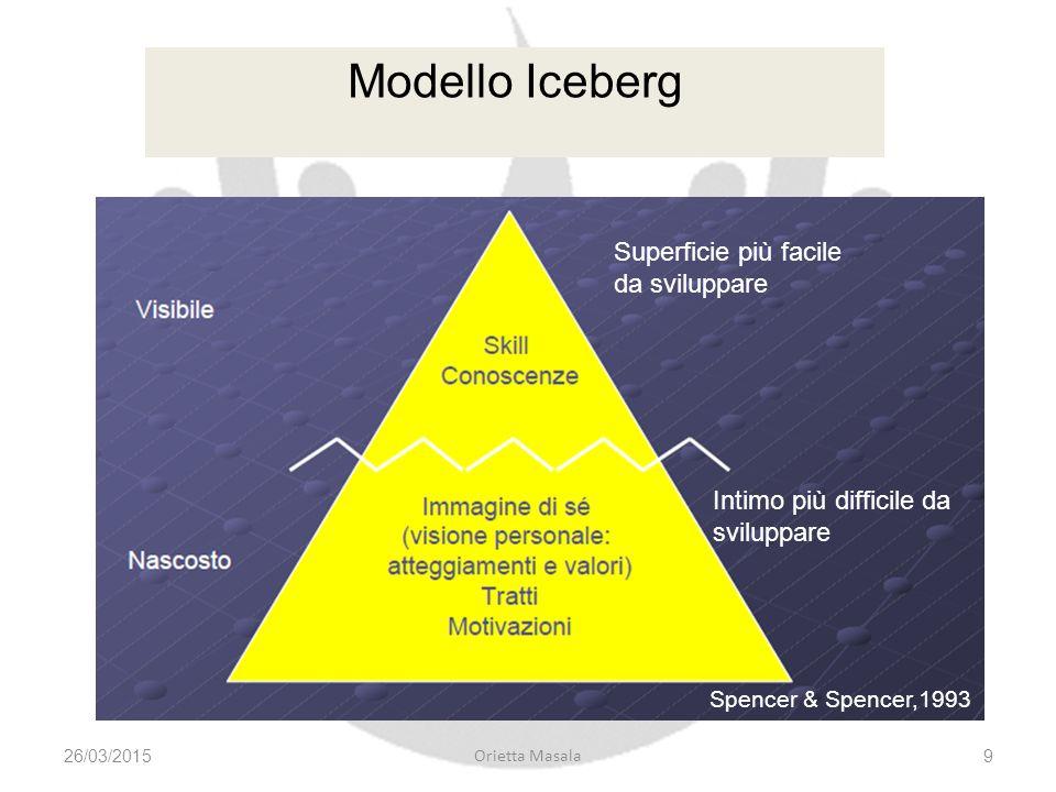 Modello Iceberg 26/03/20159 Orietta Masala Superficie più facile da sviluppare Intimo più difficile da sviluppare Spencer & Spencer,1993