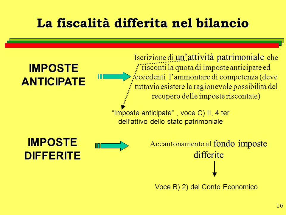 16 La fiscalità differita nel bilancio IMPOSTE ANTICIPATE IMPOSTE DIFFERITE un'attività patrimoniale Iscrizione di un'attività patrimoniale che riscon