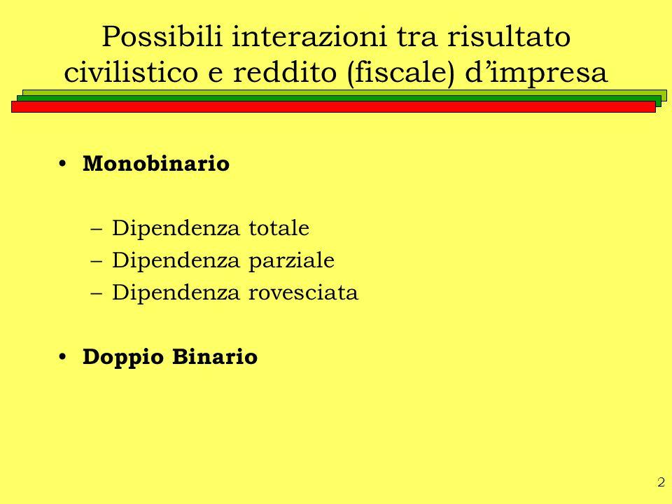 2 Possibili interazioni tra risultato civilistico e reddito (fiscale) d'impresa Monobinario –Dipendenza totale –Dipendenza parziale –Dipendenza rovesc