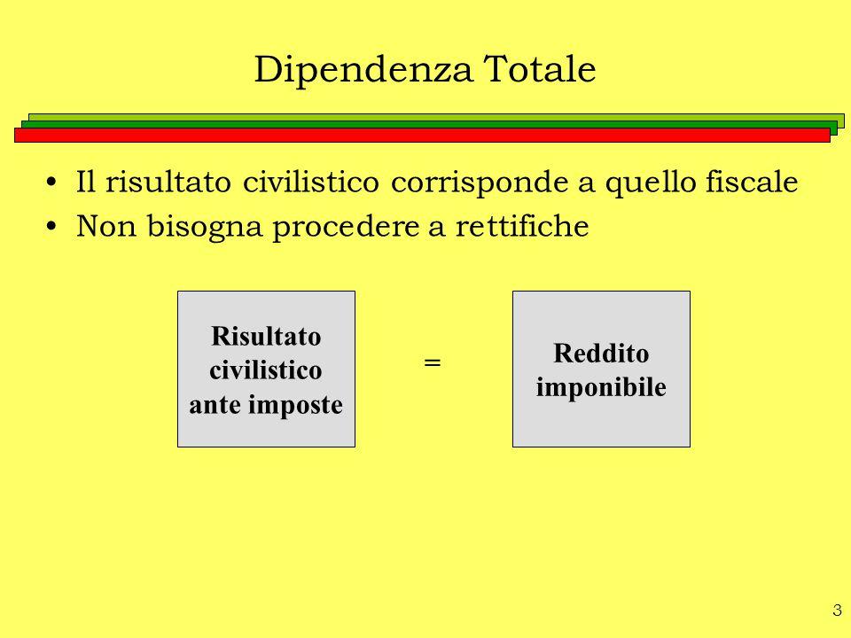 3 Dipendenza Totale Il risultato civilistico corrisponde a quello fiscale Non bisogna procedere a rettifiche Risultato civilistico ante imposte Reddit