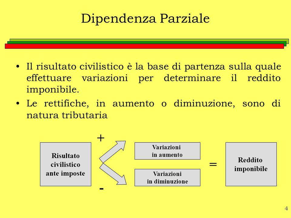 4 Dipendenza Parziale Il risultato civilistico è la base di partenza sulla quale effettuare variazioni per determinare il reddito imponibile. Le retti
