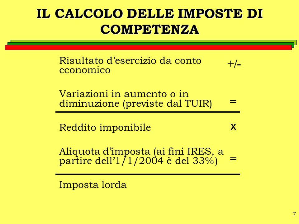 7 Risultato d'esercizio da conto economico Variazioni in aumento o in diminuzione (previste dal TUIR) Reddito imponibile Aliquota d'imposta (ai fini I